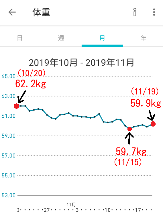 ランニングの体重変化