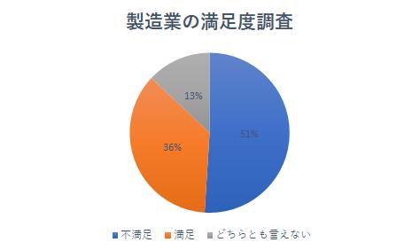 製造業の満足度調査